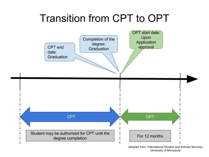 transition20from20cpt20to20opt20timeline202a